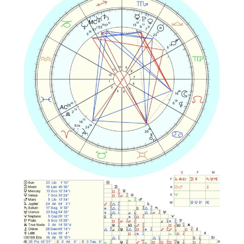 Natal Chart 1